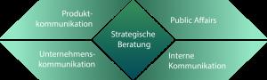 """Grüne Infografik zum Thema """"Strategische Beratung"""""""