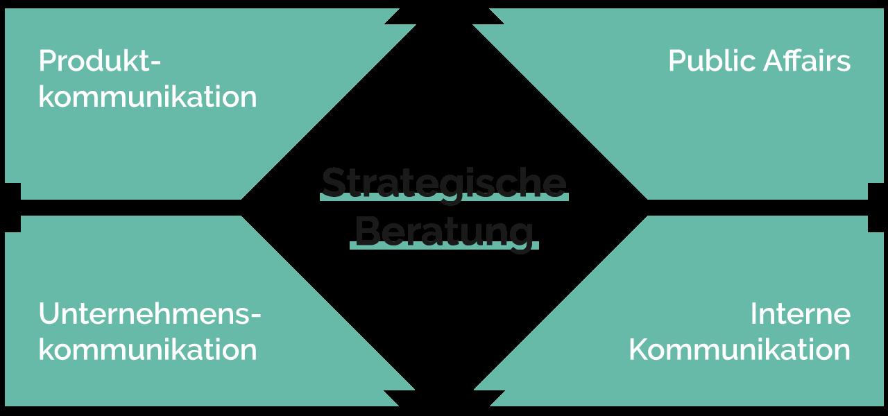 """Infografik zur Leistung """"Strategische Beratung"""""""